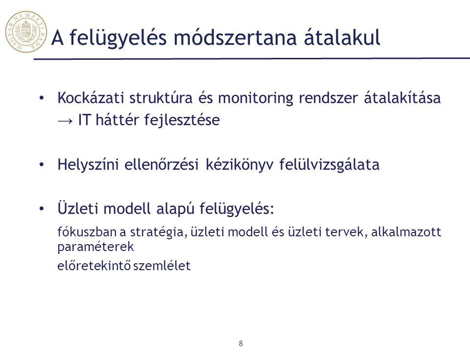 A felügyelés módszertana átalakul Kockázati struktúra és monitoring rendszer átalakítása → IT háttér fejlesztése Helyszíni ellenőrzési kézikönyv felül