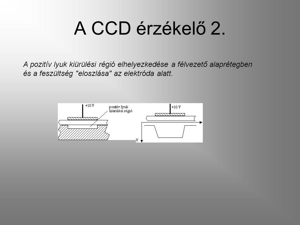 A CCD érzékelő 2.