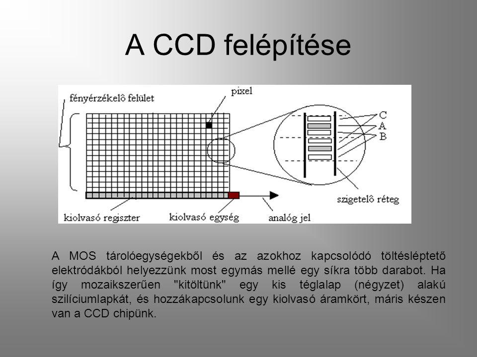 A CCD felépítése A MOS tárolóegységekből és az azokhoz kapcsolódó töltésléptető elektródákból helyezzünk most egymás mellé egy síkra több darabot.