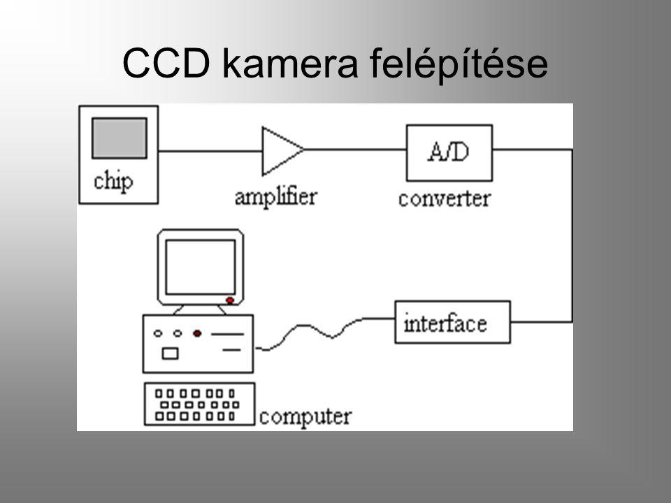 CCD kamera felépítése