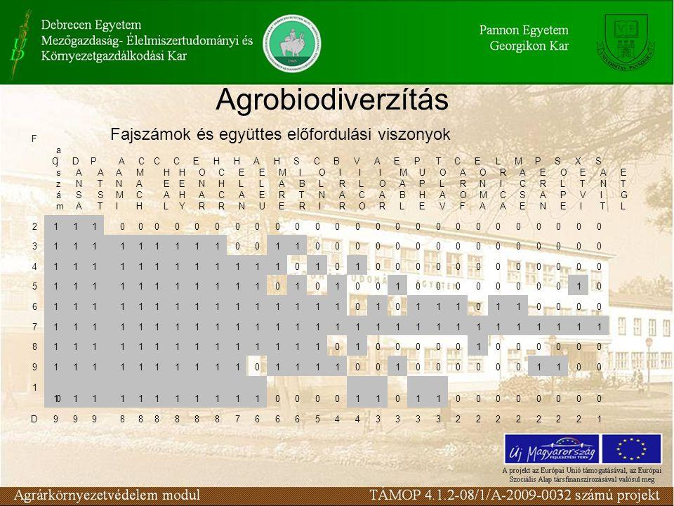 Agrobiodiverzítás FajszámFajszám CANSACANSA DATSTDATST PANMIPANMI AMACHAMACH CHEALCHEAL CHEHYCHEHY CONARCONAR ECHCRECHCR HELANHELAN HELEUHELEU AMAREAM