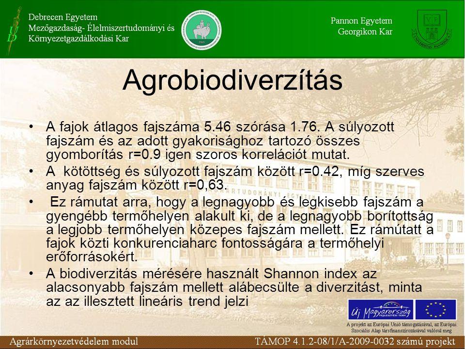 Agrobiodiverzítás A fajok átlagos fajszáma 5.46 szórása 1.76. A súlyozott fajszám és az adott gyakorisághoz tartozó összes gyomborítás r=0.9 igen szor