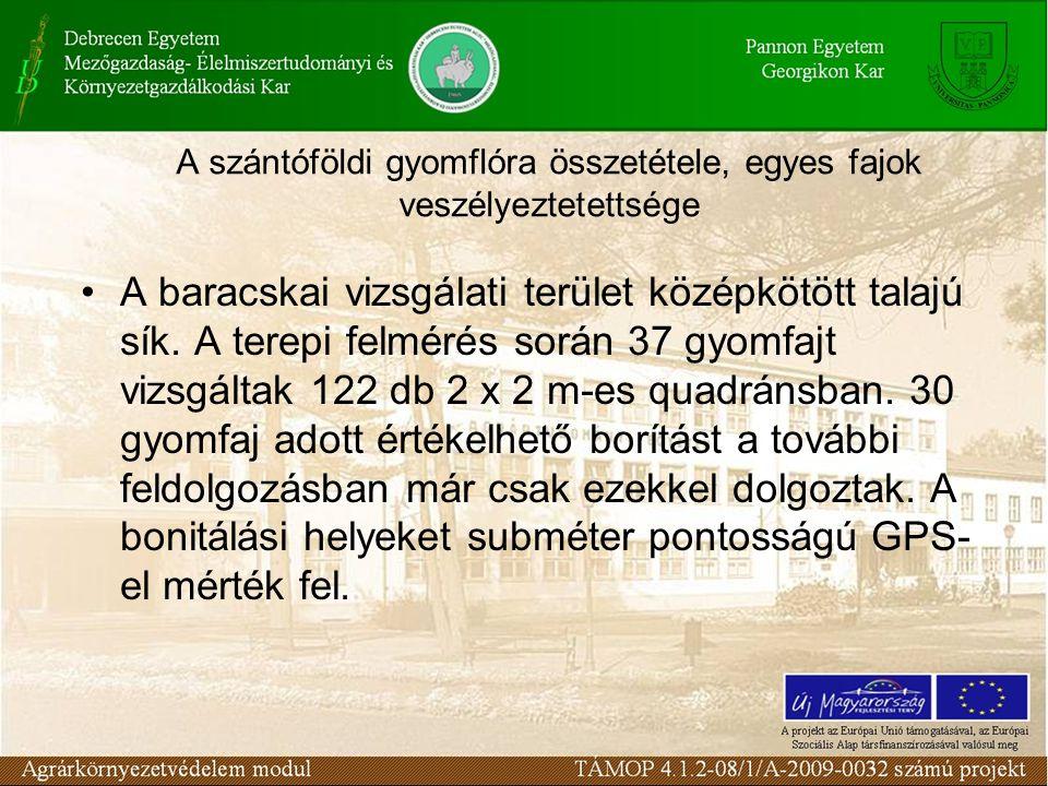 A szántóföldi gyomflóra összetétele, egyes fajok veszélyeztetettsége A baracskai vizsgálati terület középkötött talajú sík. A terepi felmérés során 37