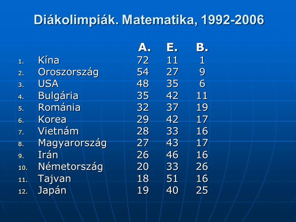 Diákolimpiák. Matematika, 1992-2006 A.E.B. A.E.B. 1. Kína7211 1 2. Oroszország5427 9 3. USA 4835 6 4. Bulgária354211 5. Románia 323719 6. Korea294217