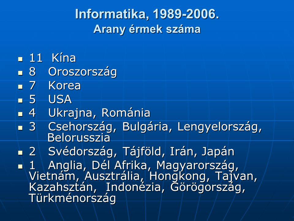 Informatika, 1989-2006. Arany érmek száma 11 Kína 11 Kína 8 Oroszország 8 Oroszország 7 Korea 7 Korea 5 USA 5 USA 4 Ukrajna, Románia 4 Ukrajna, Románi