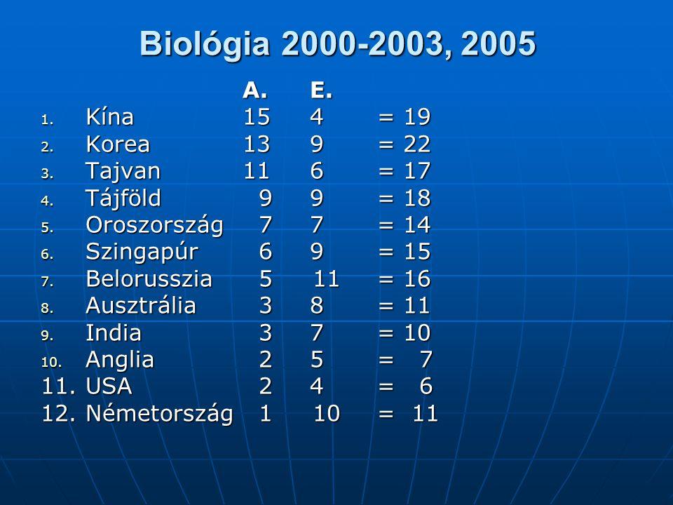 Biológia 2000-2003, 2005 A.E. 1. Kína 154 = 19 2. Korea 139= 22 3. Tajvan 116 = 17 4. Tájföld 99 = 18 5. Oroszország 77 = 14 6. Szingapúr 69 = 15 7. B