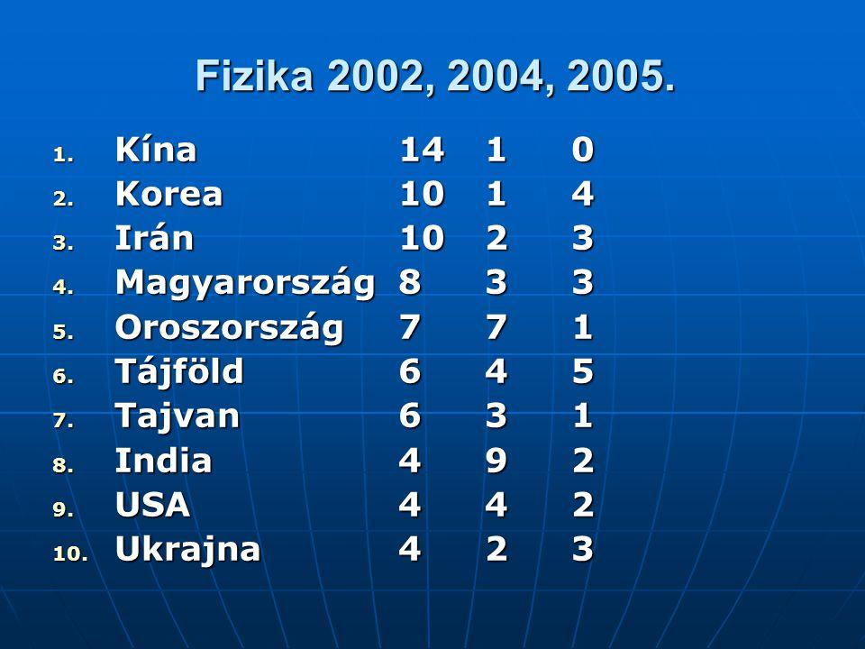 Fizika 2002, 2004, 2005. 1. Kína1410 2. Korea1014 3. Irán1023 4. Magyarország833 5. Oroszország771 6. Tájföld645 7. Tajvan631 8. India 492 9. USA442 1