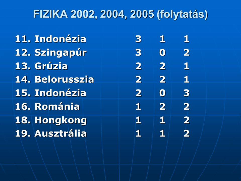 FIZIKA 2002, 2004, 2005 (folytatás) 11. Indonézia311 12. Szingapúr302 13. Grúzia221 14. Belorusszia221 15. Indonézia203 16. Románia122 18. Hongkong112