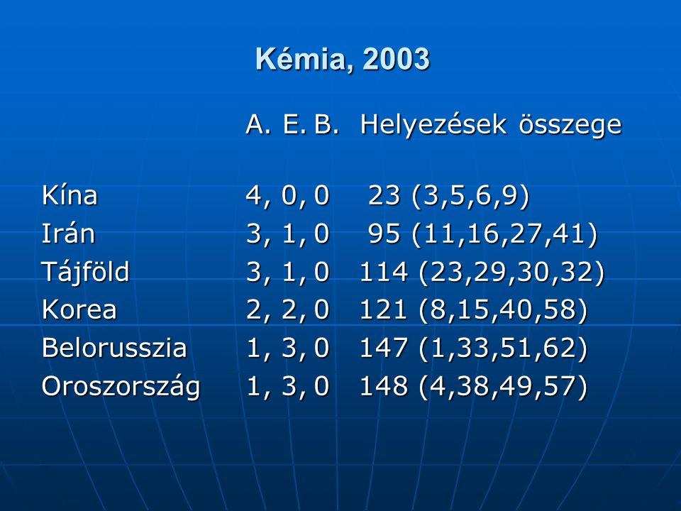 Kémia, 2003 A. E.B. Helyezések összege Kína4, 0,0 23 (3,5,6,9) Irán3, 1,0 95 (11,16,27,41) Tájföld3, 1,0 114 (23,29,30,32) Korea2, 2,0 121 (8,15,40,58
