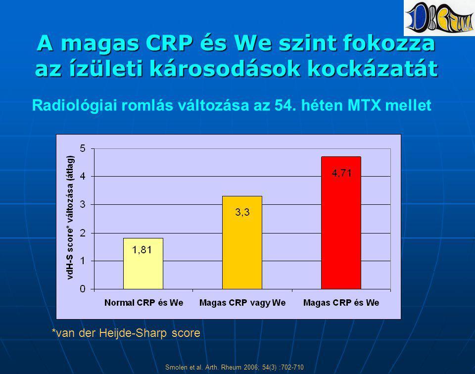 A magas CRP és We szint fokozza az ízületi károsodások kockázatát Radiológiai romlás változása az 54. héten MTX mellet *van der Heijde-Sharp score Smo