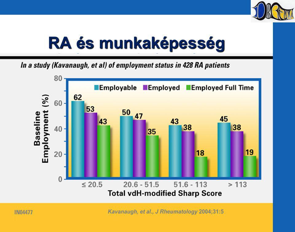 RA és munkaképesség