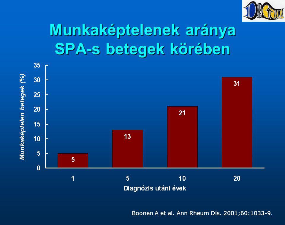Munkaképtelenek aránya SPA-s betegek körében Boonen A et al. Ann Rheum Dis. 2001;60:1033-9.