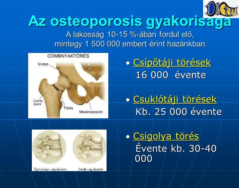 Az osteoporosis gyakorisága A lakosság 10-15 %-ában fordul elő, mintegy 1 500 000 embert érint hazánkban  Csípőtáji törések 16 000 évente 16 000 éven