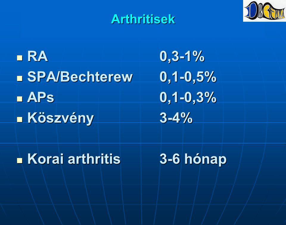 Arthritisek RA0,3-1% RA0,3-1% SPA/Bechterew0,1-0,5% SPA/Bechterew0,1-0,5% APs0,1-0,3% APs0,1-0,3% Köszvény3-4% Köszvény3-4% Korai arthritis3-6 hónap K