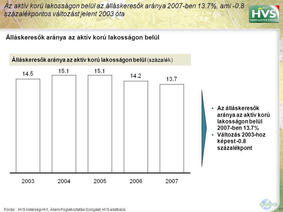 17 Forrás:HVS kistérségi HVI, Állami Foglalkoztatási Szolgálat, HVS adatbázis Álláskeresők aránya az aktív korú lakosságon belül Az aktív korú lakosságon belül az álláskeresők aránya 2007-ben 13.7%, ami -0.8 százalékpontos változást jelent 2003 óta Álláskeresők aránya az aktív korú lakosságon belül (százalék) ▪Az álláskeresők aránya az aktív korú lakosságon belül 2007-ben 13.7% ▪Változás 2003-hoz képest -0.8 százalékpont