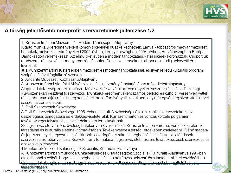 24 1. Kunszentmártoni Mazsorett és Modern Tánccsoport Alapítvány: Kitartó munkájuk eredményeként komoly sikerekkel büszkélkedhetnek. Lányaik többszörö