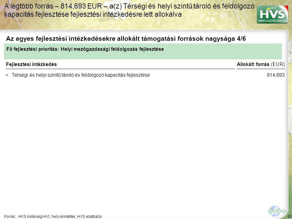 48 ▪Térségi és helyi szintű tároló és feldolgozó kapacitás fejlesztése Forrás:HVS kistérségi HVI, helyi érintettek, HVS adatbázis Az egyes fejlesztési intézkedésekre allokált támogatási források nagysága 4/6 A legtöbb forrás – 814,693 EUR – a(z) Térségi és helyi szintű tároló és feldolgozó kapacitás fejlesztése fejlesztési intézkedésre lett allokálva Fejlesztési intézkedés Fő fejlesztési prioritás: Helyi mezőgazdasági feldolgozás fejlesztése Allokált forrás (EUR) 814,693