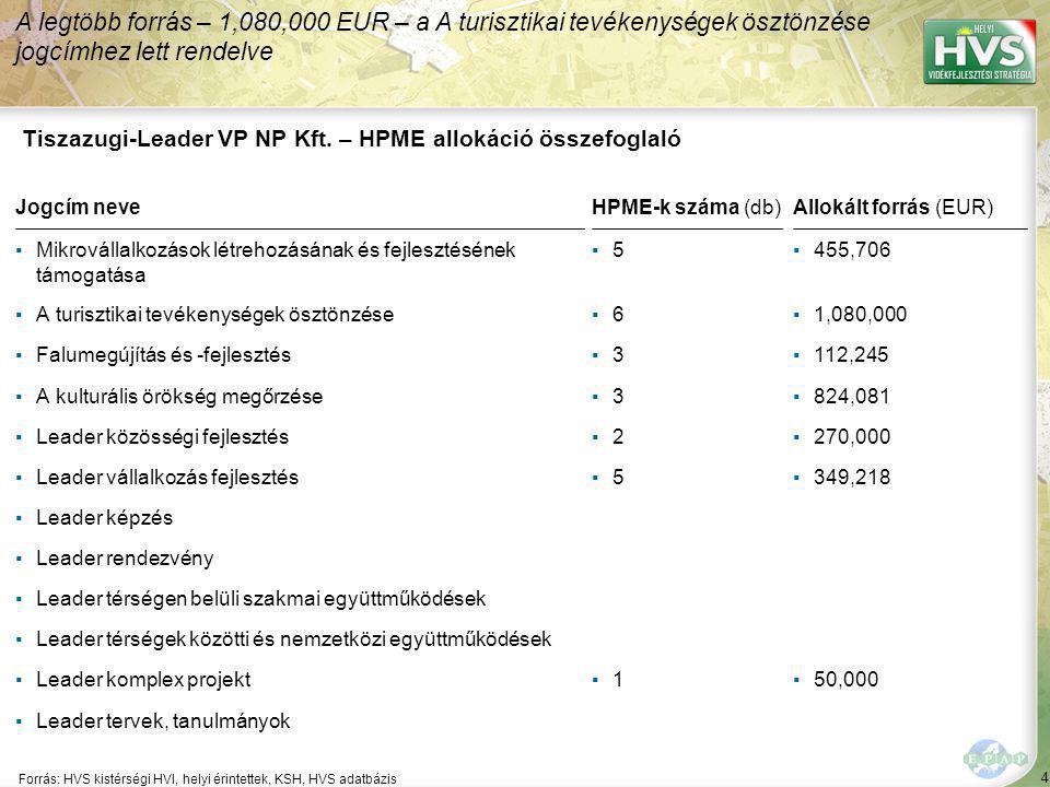4 Forrás: HVS kistérségi HVI, helyi érintettek, KSH, HVS adatbázis A legtöbb forrás – 1,080,000 EUR – a A turisztikai tevékenységek ösztönzése jogcímhez lett rendelve Tiszazugi-Leader VP NP Kft.