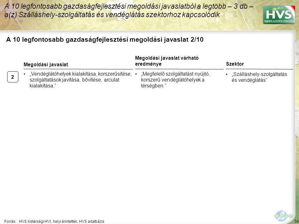 2 54 A 10 legfontosabb gazdaságfejlesztési megoldási javaslat 2/10 A 10 legfontosabb gazdaságfejlesztési megoldási javaslatból a legtöbb – 3 db – a(z)