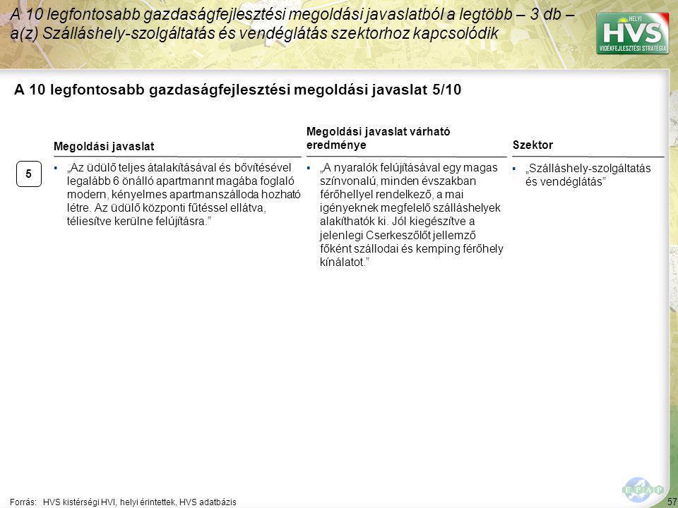 """57 A 10 legfontosabb gazdaságfejlesztési megoldási javaslat 5/10 Forrás:HVS kistérségi HVI, helyi érintettek, HVS adatbázis Szektor ▪""""Szálláshely-szolgáltatás és vendéglátás A 10 legfontosabb gazdaságfejlesztési megoldási javaslatból a legtöbb – 3 db – a(z) Szálláshely-szolgáltatás és vendéglátás szektorhoz kapcsolódik 5 ▪""""Az üdülő teljes átalakításával és bővítésével legalább 6 önálló apartmannt magába foglaló modern, kényelmes apartmanszálloda hozható létre."""