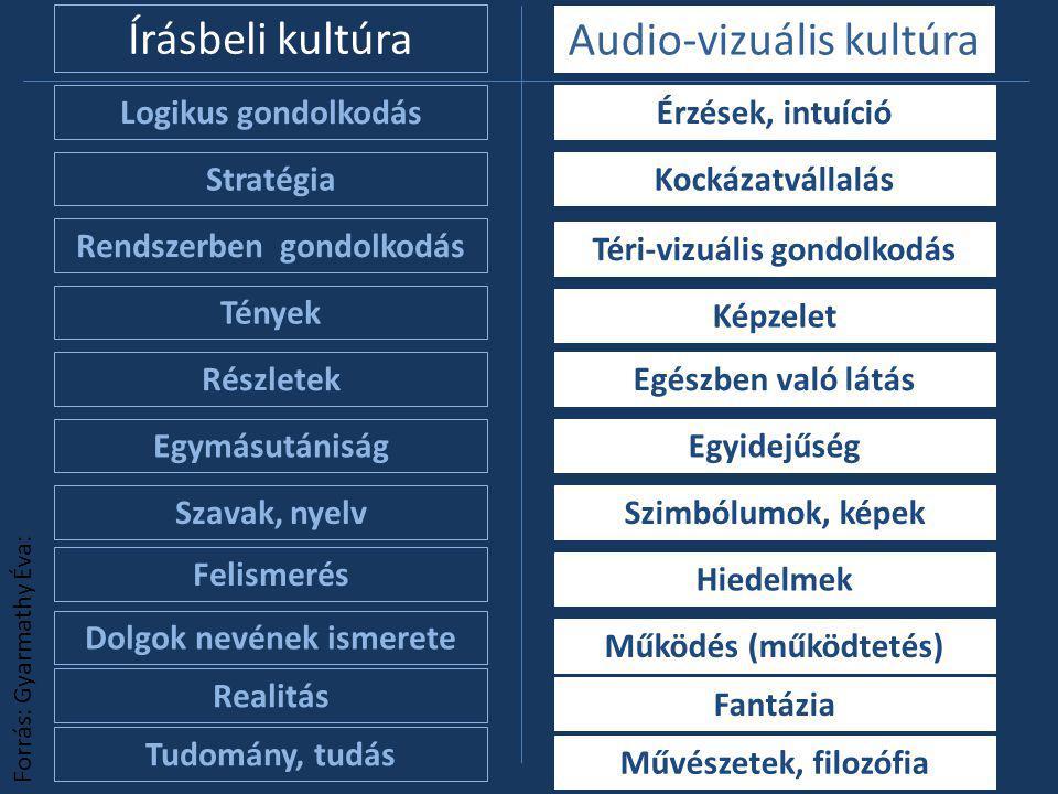 Írásbeli kultúra Audio-vizuális kultúra Logikus gondolkodásÉrzések, intuíció Képzelet Egészben való látás Forrás: Gyarmathy Éva: Tények Szimbólumok, képekSzavak, nyelv Tudomány, tudás Művészetek, filozófia Felismerés Hiedelmek Rendszerben gondolkodás Téri-vizuális gondolkodás Dolgok nevének ismerete Működés (működtetés) Realitás Fantázia StratégiaKockázatvállalás EgymásutániságEgyidejűség Részletek