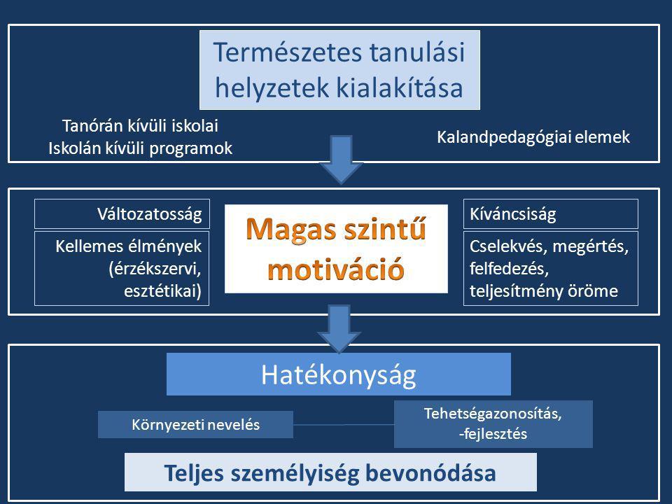 Természetes tanulási helyzetek kialakítása Kalandpedagógiai elemek Hatékonyság Környezeti nevelés Tehetségazonosítás, -fejlesztés Kíváncsiság Cselekvé