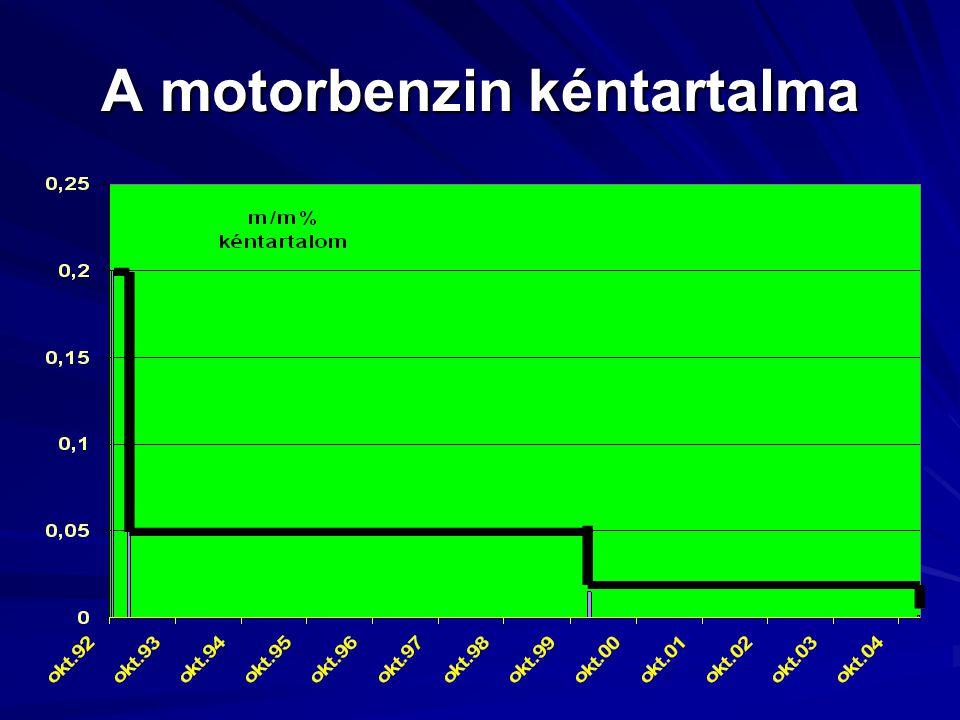 A motorbenzin kéntartalma
