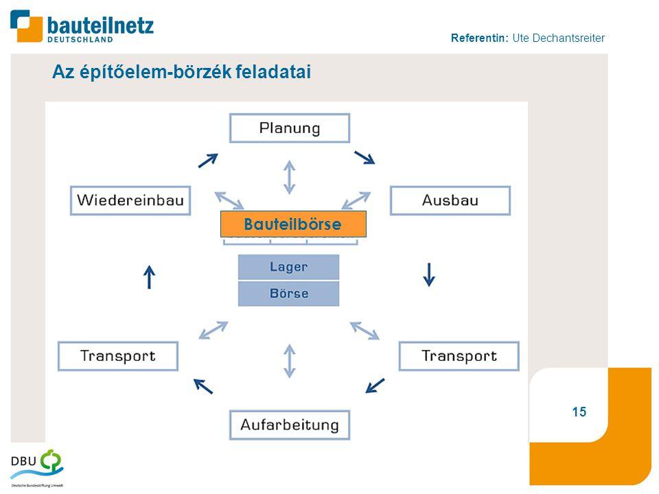 Referentin: Ute Dechantsreiter 15 Bauteilbörse Az építőelem-börzék feladatai