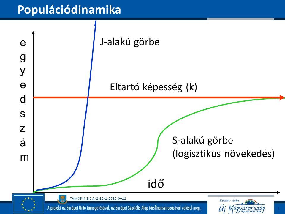Eltartó képesség (k) idő J-alakú görbe S-alakú görbe (logisztikus növekedés) Populációdinamika