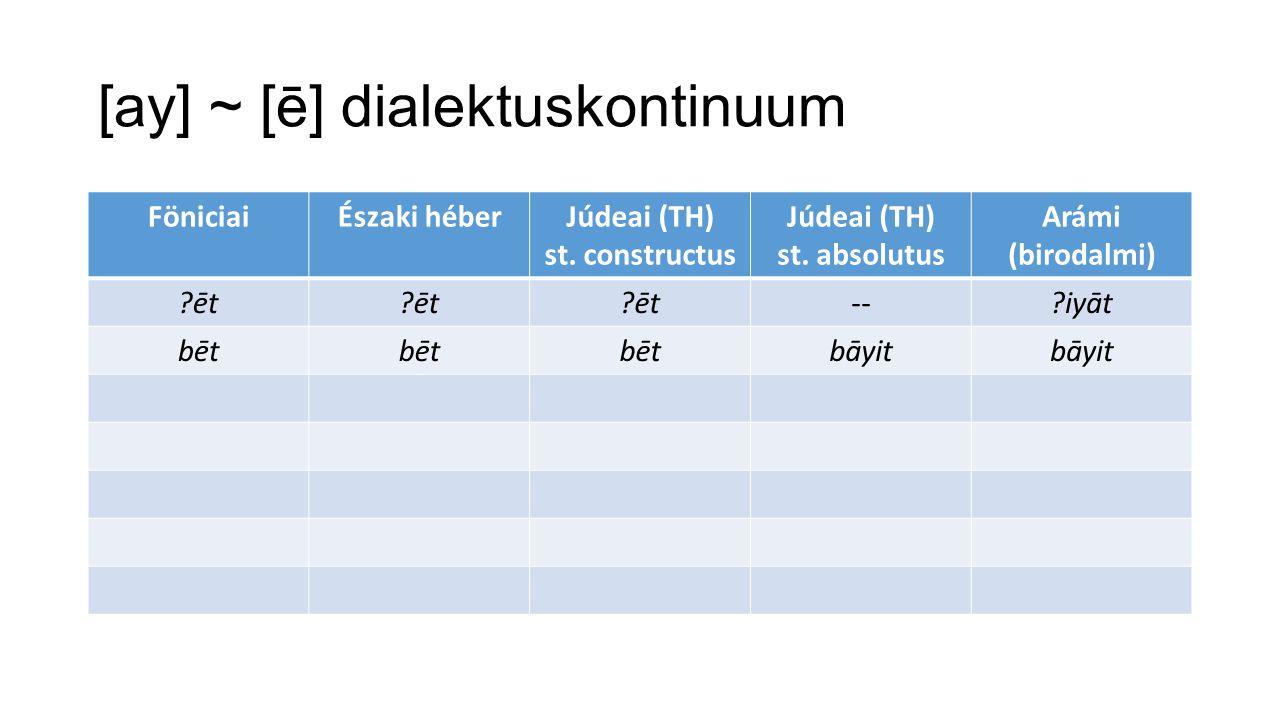 [ay] ~ [ē] dialektuskontinuum FöniciaiÉszaki héberJúdeai (TH) st.