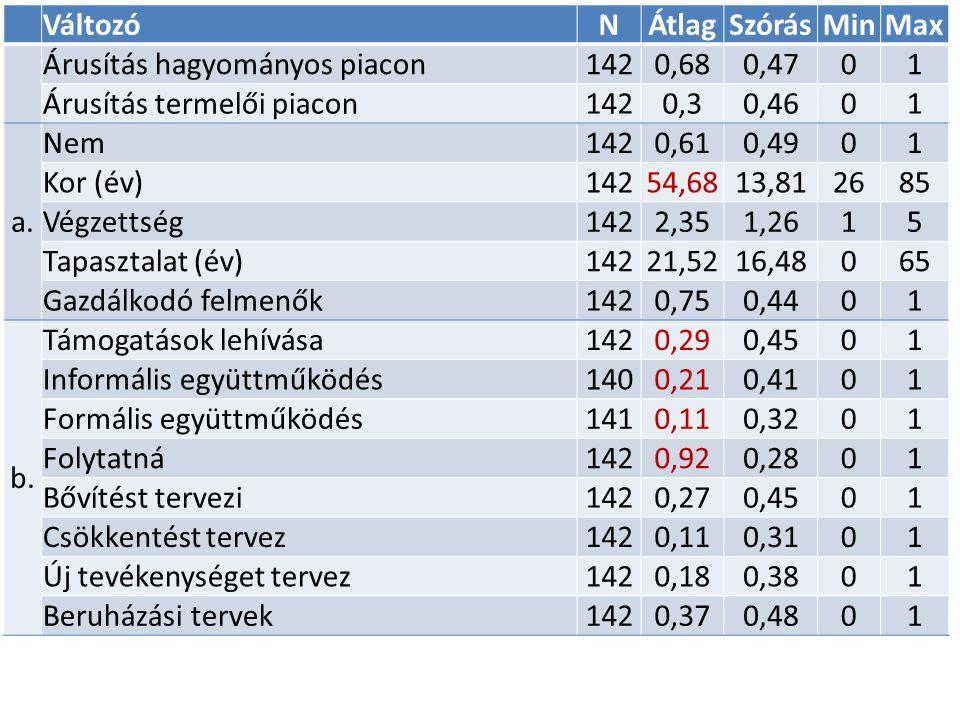 VáltozóNÁtlagSzórásMinMax Árusítás hagyományos piacon1420,680,4701 Árusítás termelői piacon1420,30,4601 a.