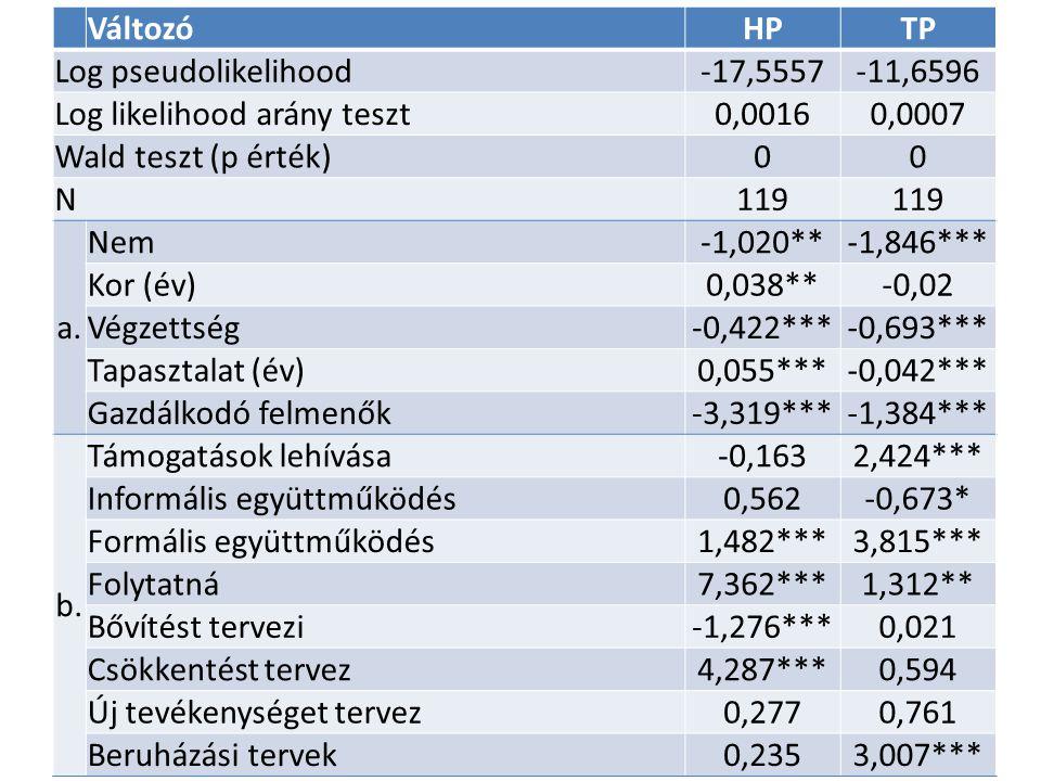 VáltozóHPTP Log pseudolikelihood-17,5557-11,6596 Log likelihood arány teszt0,00160,0007 Wald teszt (p érték)00 N119 a.