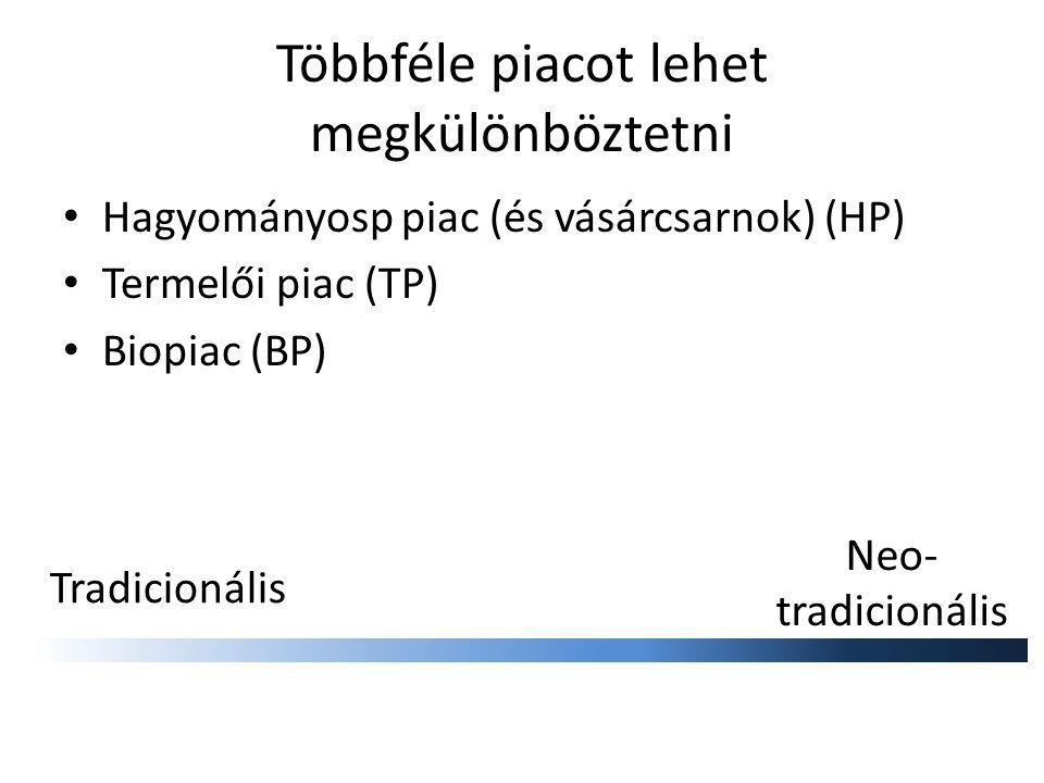 Többféle piacot lehet megkülönböztetni Hagyományosp piac (és vásárcsarnok) (HP) Termelői piac (TP) Biopiac (BP) Tradicionális Neo- tradicionális