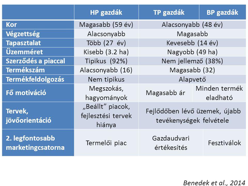 """HP gazdákTP gazdákBP gazdák KorMagasabb (59 év)Alacsonyabb (48 év) VégzettségAlacsonyabbMagasabb TapasztalatTöbb (27 év)Kevesebb (14 év) ÜzemméretKisebb (3.2 ha)Nagyobb (49 ha) Szerződés a piaccalTipikus (92%)Nem jellemző (38%) TermékszámAlacsonyabb (16)Magasabb (32) TermékfeldolgozásNem tipikusAlapvető Fő motiváció Megszokás, hagyományok Magasabb ár Minden termék eladható Tervek, jövőorientáció """"Beállt piacok, fejlesztési tervek hiánya Fejlődőben lévő üzemek, újabb tevékenységek felvétele 2."""