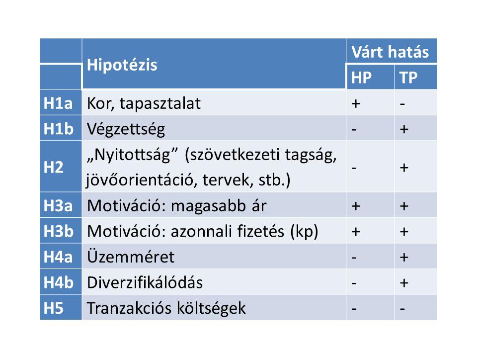 """Hipotézis Várt hatás HPTP H1aKor, tapasztalat+- H1bVégzettség-+ H2 """"Nyitottság (szövetkezeti tagság, jövőorientáció, tervek, stb.) -+ H3aMotiváció: magasabb ár++ H3bMotiváció: azonnali fizetés (kp)++ H4aÜzemméret-+ H4bDiverzifikálódás-+ H5Tranzakciós költségek--"""