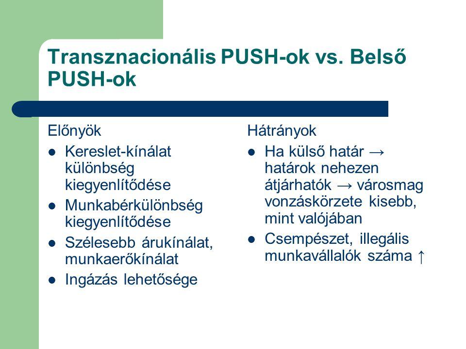 Transznacionális PUSH-ok vs.