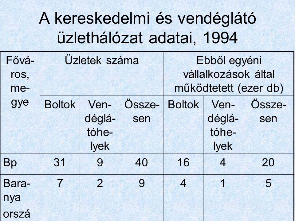 A kereskedelmi és vendéglátó üzlethálózat adatai, 1994 Fővá- ros, me- gye Üzletek számaEbből egyéni vállalkozások által működtetett (ezer db) BoltokVe