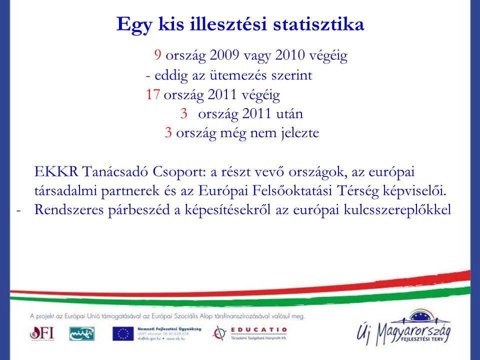 Egy kis illesztési statisztika 9 ország 2009 vagy 2010 végéig - eddig az ütemezés szerint 17ország 2011 végéig 3ország 2011 után 3 ország még nem jelezte EKKR Tanácsadó Csoport: a részt vevő országok, az európai társadalmi partnerek és az Európai Felsőoktatási Térség képviselői.