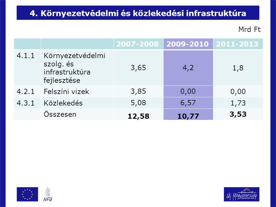 4. Környezetvédelmi és közlekedési infrastruktúra 2007-20082009-20102011-2013 4.1.1Környezetvédelmi szolg. és infrastruktúra fejlesztése 3,654,21,8 4.