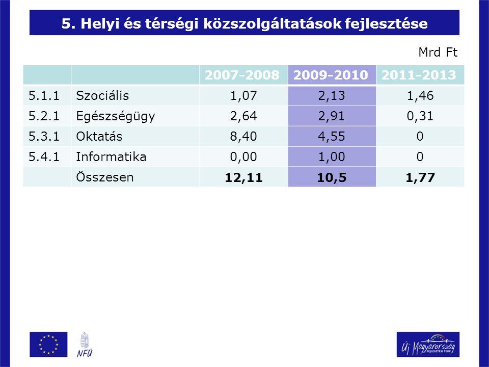 5. Helyi és térségi közszolgáltatások fejlesztése 2007-20082009-20102011-2013 5.1.1Szociális 1,072,13 1,46 5.2.1Egészségügy 2,642,91 0,31 5.3.1Oktatás