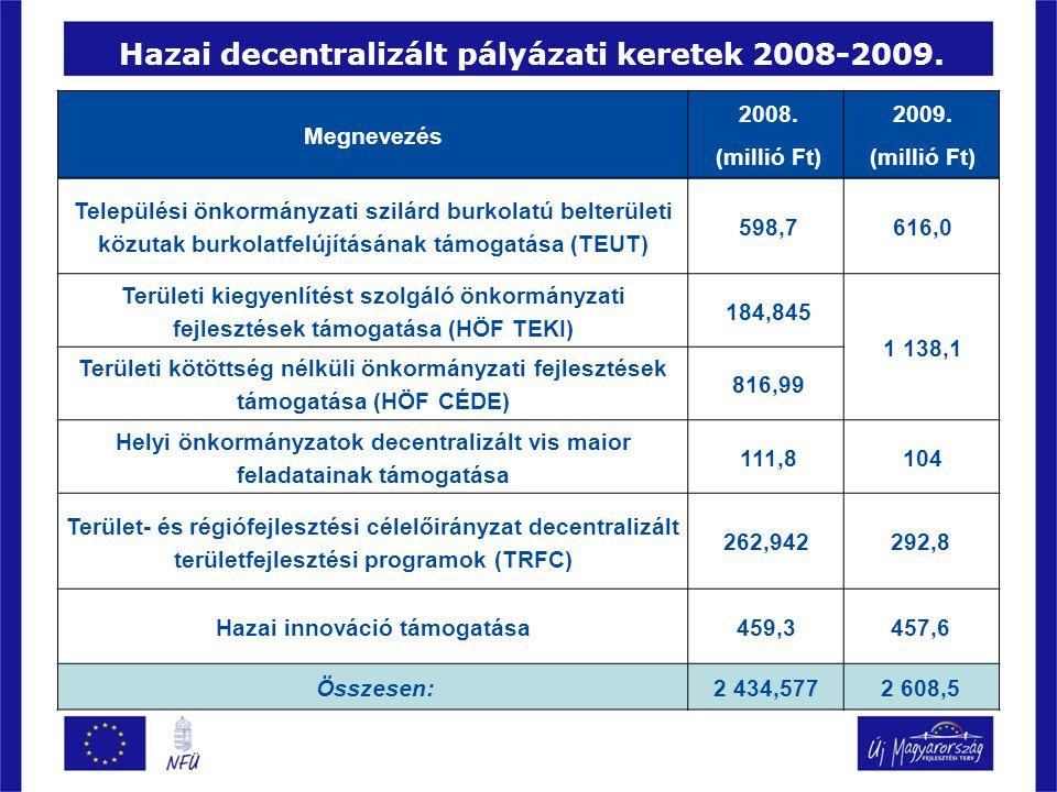 Hazai decentralizált pályázati keretek 2008-2009. Megnevezés 2008. (millió Ft) 2009. (millió Ft) Települési önkormányzati szilárd burkolatú belterület