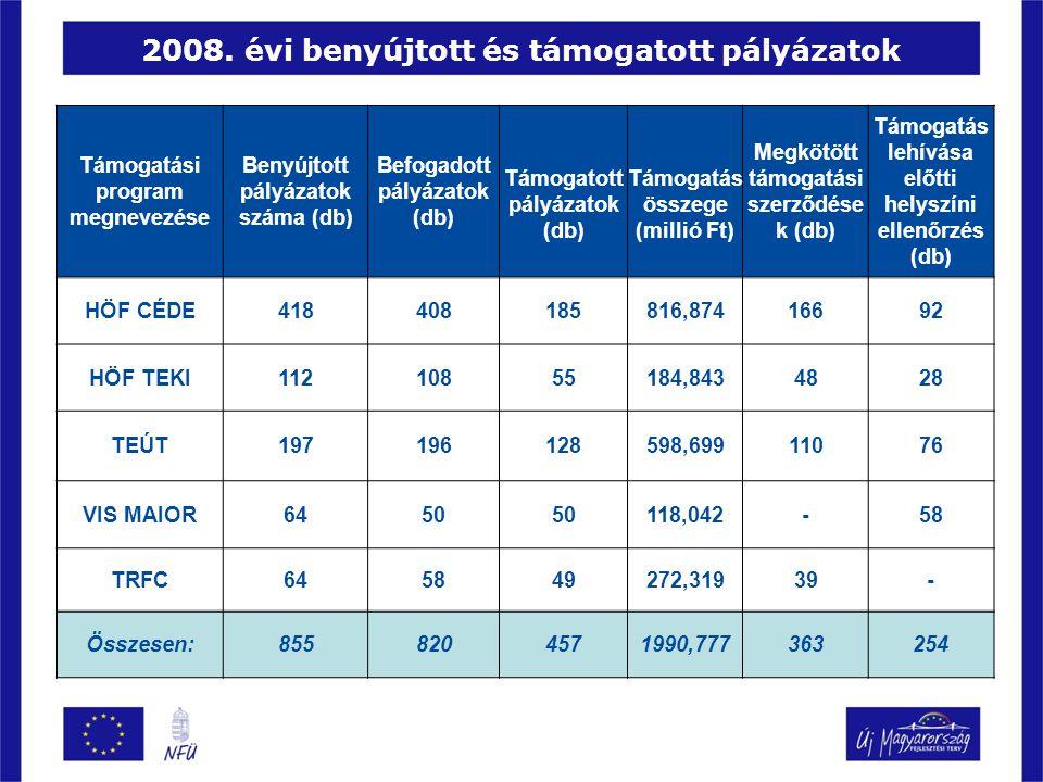 2008. évi benyújtott és támogatott pályázatok Támogatási program megnevezése Benyújtott pályázatok száma (db) Befogadott pályázatok (db) Támogatott pá