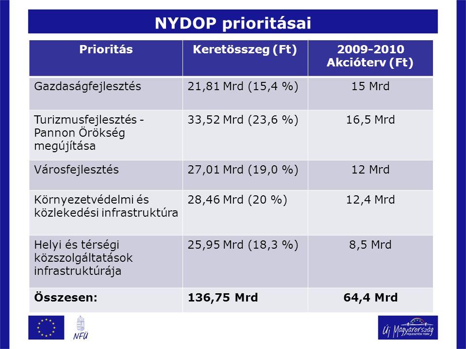 NYDOP prioritásai PrioritásKeretösszeg (Ft)2009-2010 Akcióterv (Ft) Gazdaságfejlesztés21,81 Mrd (15,4 %)15 Mrd Turizmusfejlesztés - Pannon Örökség megújítása 33,52 Mrd (23,6 %)16,5 Mrd Városfejlesztés27,01 Mrd (19,0 %)12 Mrd Környezetvédelmi és közlekedési infrastruktúra 28,46 Mrd (20 %)12,4 Mrd Helyi és térségi közszolgáltatások infrastruktúrája 25,95 Mrd (18,3 %)8,5 Mrd Összesen:136,75 Mrd64,4 Mrd