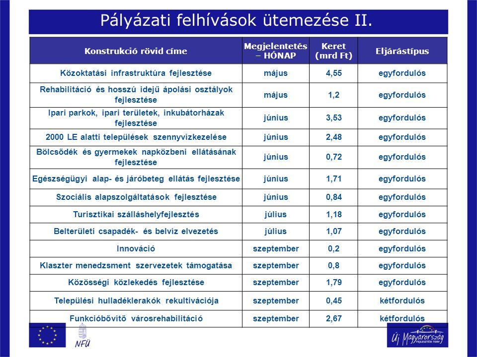 Pályázati felhívások ütemezése II.