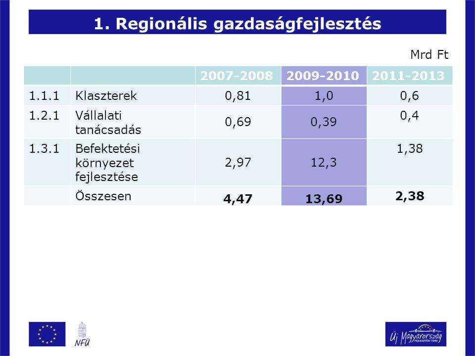 1. Regionális gazdaságfejlesztés 2007-20082009-20102011-2013 1.1.1Klaszterek 0,811,0 0,6 1.2.1Vállalati tanácsadás 0,690,39 0,4 1.3.1Befektetési körny