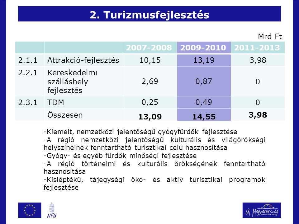 2. Turizmusfejlesztés 2007-20082009-20102011-2013 2.1.1Attrakció-fejlesztés 10,1513,19 3,98 2.2.1Kereskedelmi szálláshely fejlesztés 2,690,87 0 2.3.1T