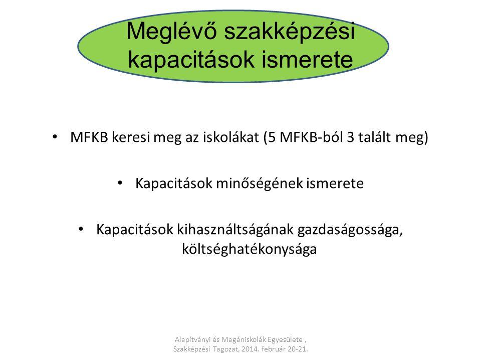 MFKB keresi meg az iskolákat (5 MFKB-ból 3 talált meg) Kapacitások minőségének ismerete Kapacitások kihasználtságának gazdaságossága, költséghatékonys