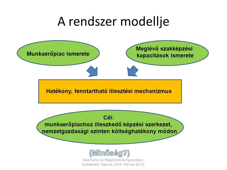 A rendszer modellje Alapítványi és Magániskolák Egyesülete, Szakképzési Tagozat, 2014. február 20-21. Munkaerőpiac ismerete Meglévő szakképzési kapaci