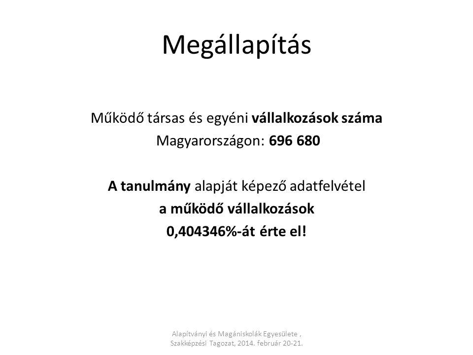Megállapítás Működő társas és egyéni vállalkozások száma Magyarországon: 696 680 A tanulmány alapját képező adatfelvétel a működő vállalkozások 0,4043