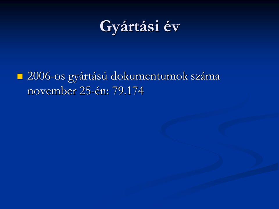 Gyártási év 2006-os gyártású dokumentumok száma november 25-én: 79.174 2006-os gyártású dokumentumok száma november 25-én: 79.174